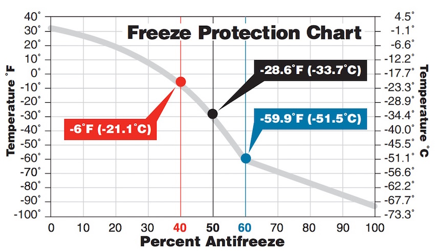 Freeze Protection Chart